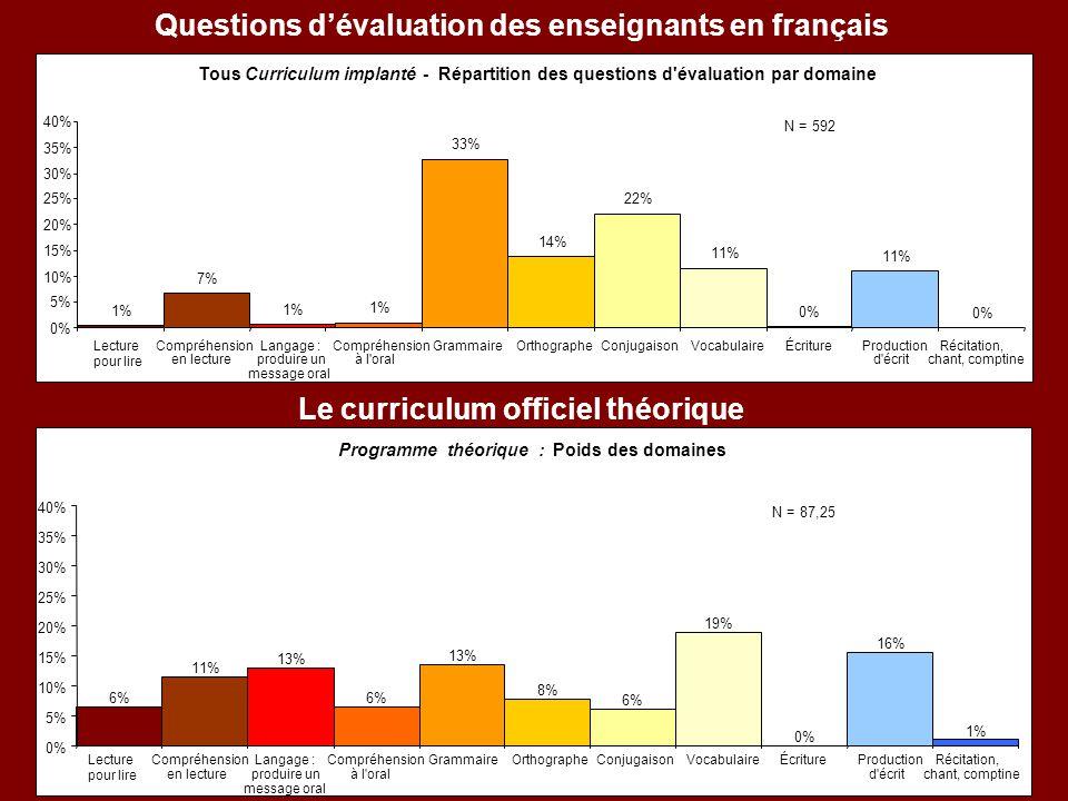 Questions d'évaluation des enseignants en français