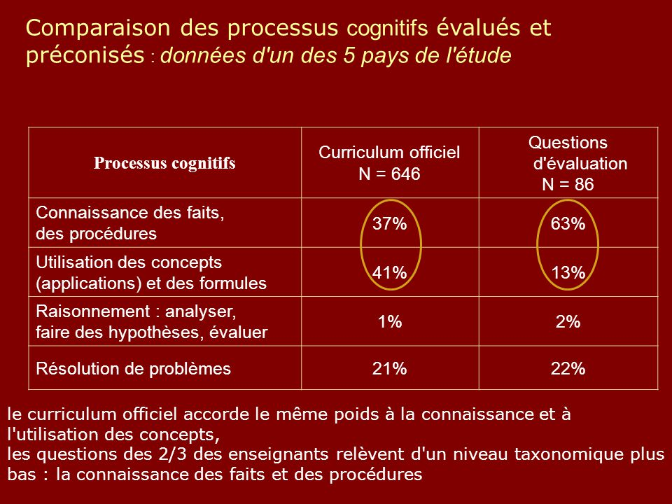 Questions d évaluation