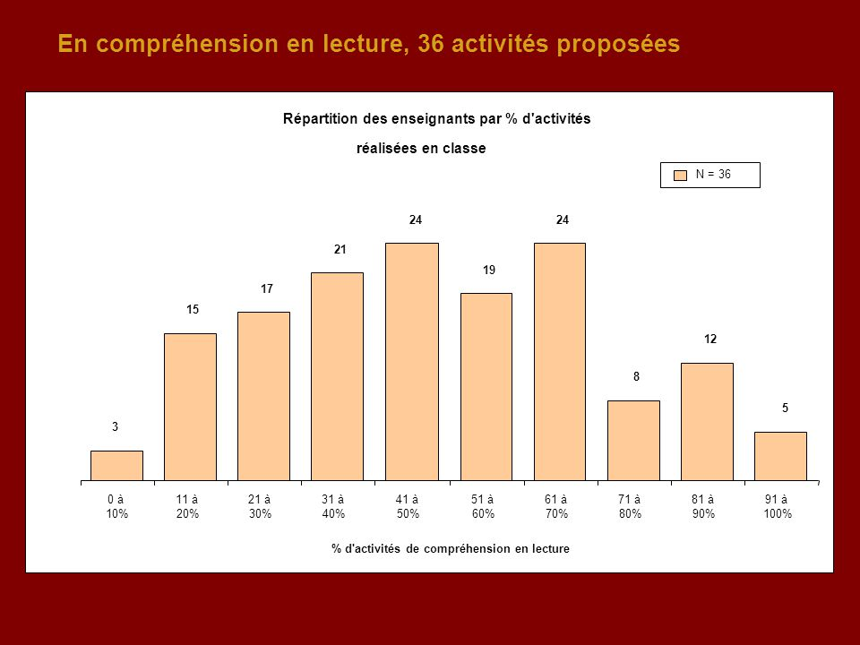 En compréhension en lecture, 36 activités proposées