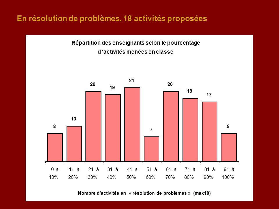 En résolution de problèmes, 18 activités proposées