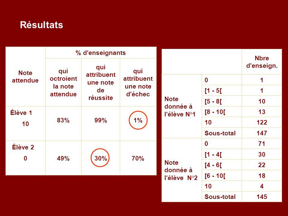 Résultats Note attendue % d enseignants qui octroient la note attendue