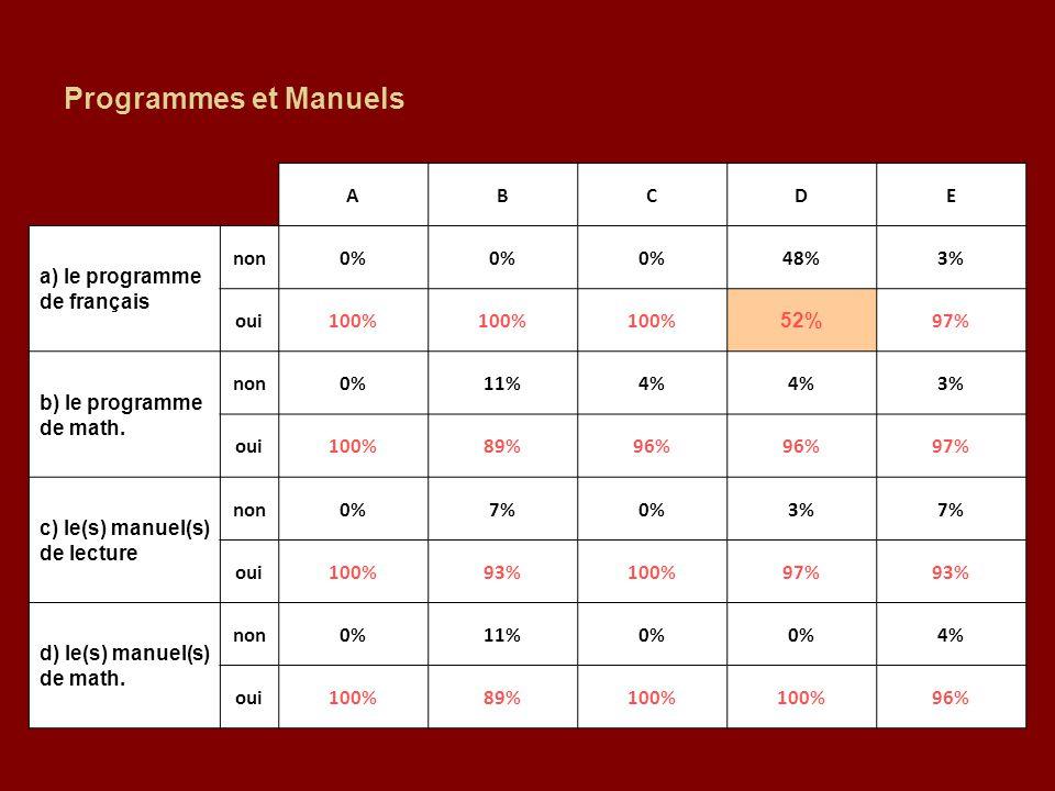Programmes et Manuels A B C D E a) le programme de français non 0% 48%
