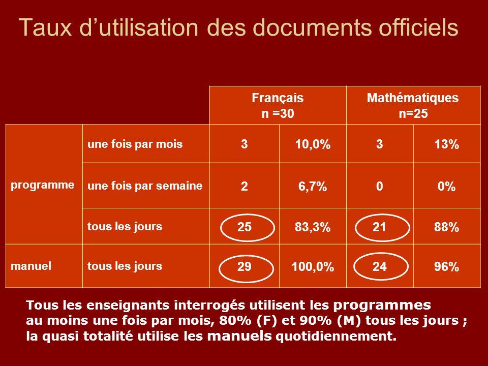Taux d'utilisation des documents officiels