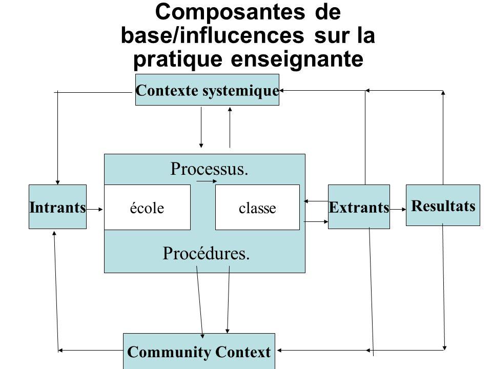 Composantes de base/influcences sur la pratique enseignante