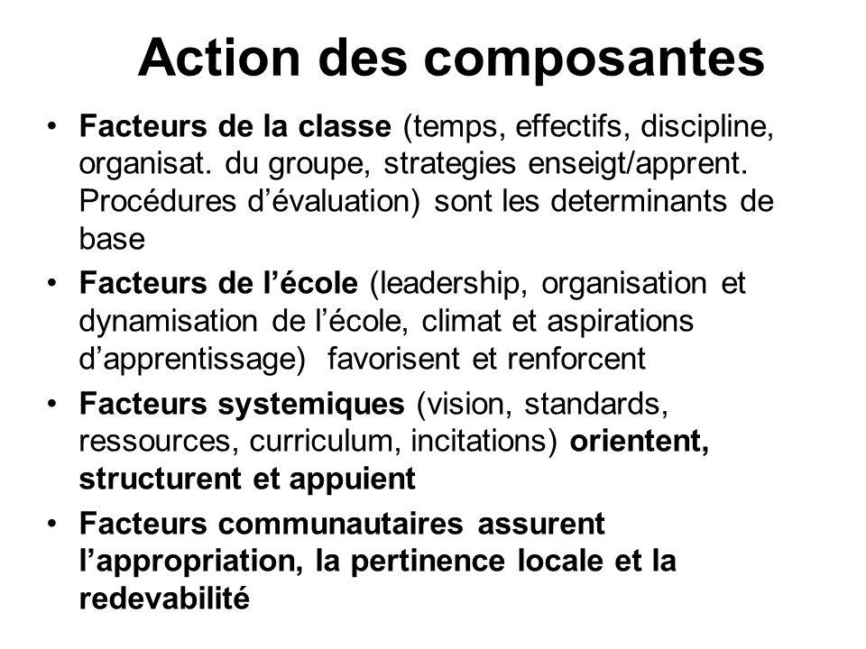 Action des composantes