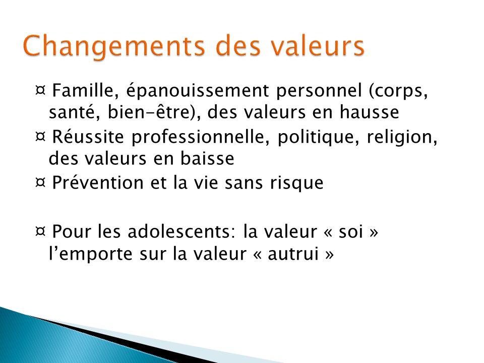 Changements des valeurs