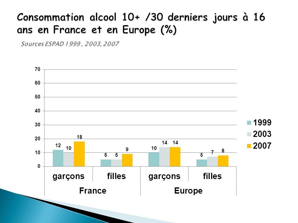 Consommation alcool 10+ /30 derniers jours à 16 ans en France et en Europe (%) Sources ESPAD 1999 , 2003, 2007