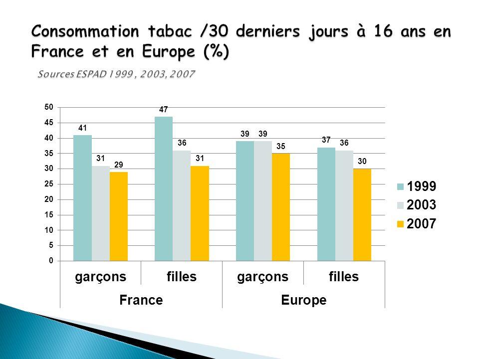 Consommation tabac /30 derniers jours à 16 ans en France et en Europe (%) Sources ESPAD 1999 , 2003, 2007
