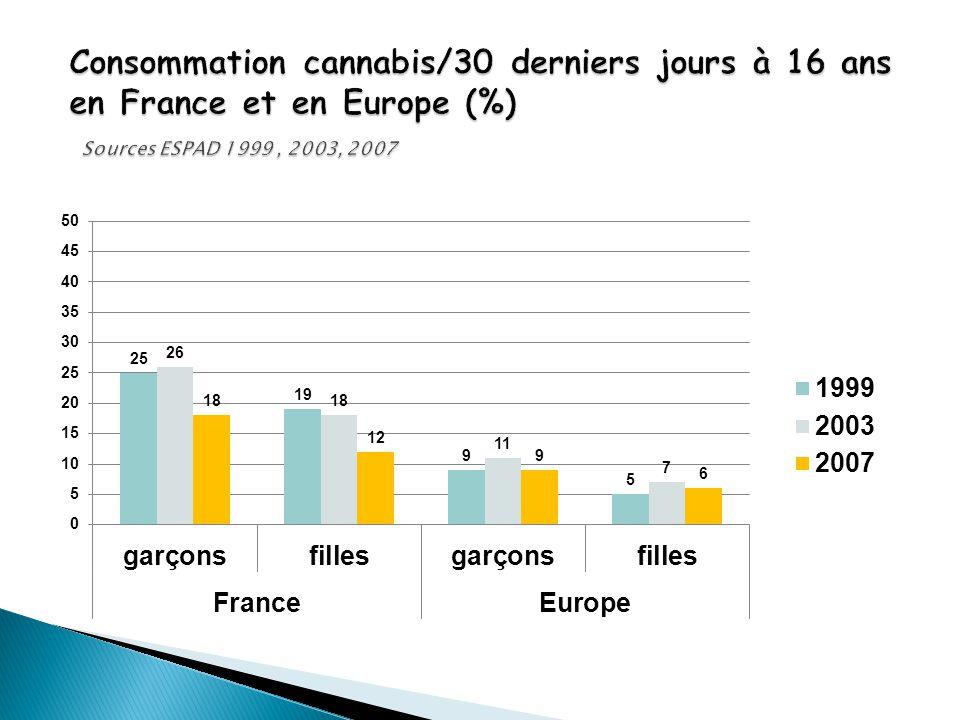 Consommation cannabis/30 derniers jours à 16 ans en France et en Europe (%) Sources ESPAD 1999 , 2003, 2007