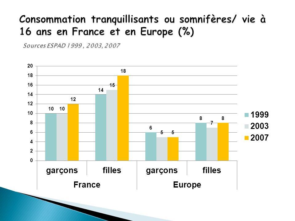 Consommation tranquillisants ou somnifères/ vie à 16 ans en France et en Europe (%) Sources ESPAD 1999 , 2003, 2007