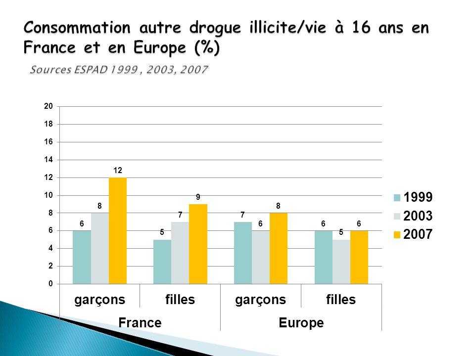 Consommation autre drogue illicite/vie à 16 ans en France et en Europe (%) Sources ESPAD 1999 , 2003, 2007