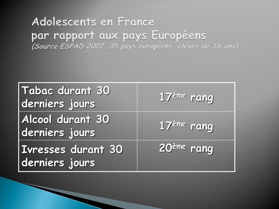 Adolescents en France par rapport aux pays Européens (Source ESPAD 2007, 35 pays européens, élèves de 16 ans)