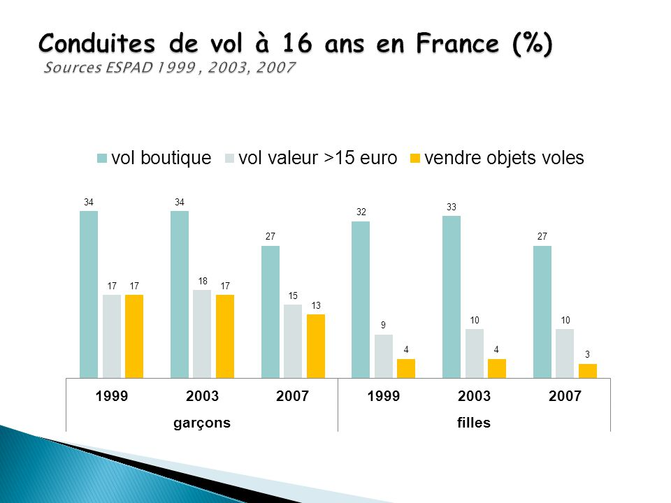 Conduites de vol à 16 ans en France (%) Sources ESPAD 1999 , 2003, 2007