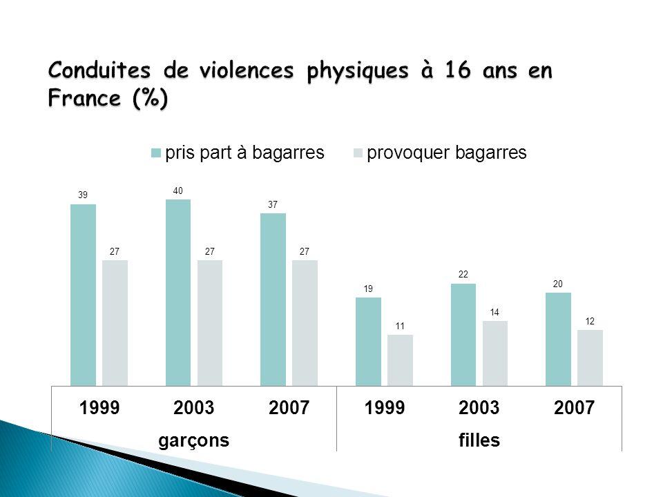 Conduites de violences physiques à 16 ans en France (%)