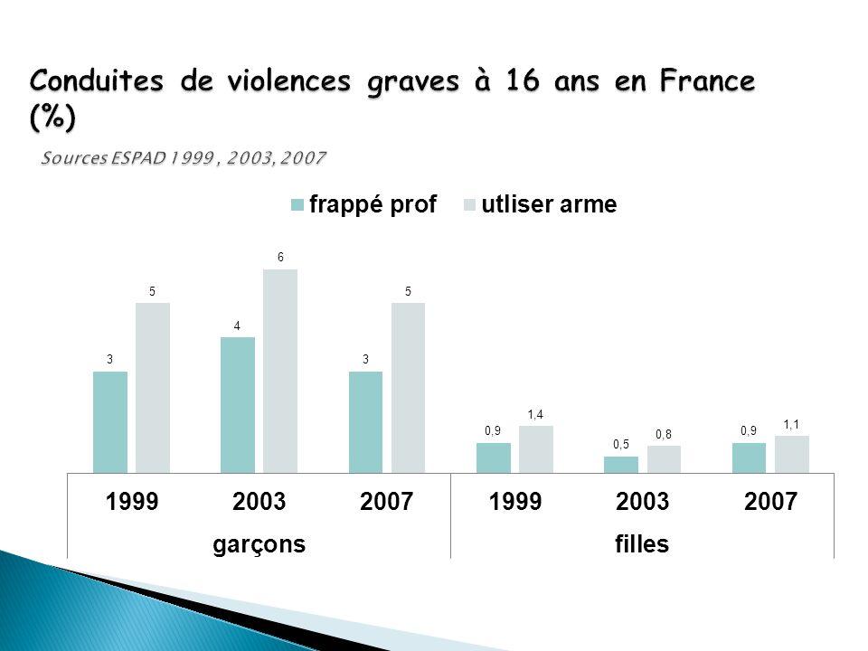 Conduites de violences graves à 16 ans en France (%) Sources ESPAD 1999 , 2003, 2007