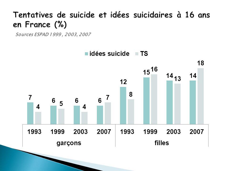 Tentatives de suicide et idées suicidaires à 16 ans en France (%) Sources ESPAD 1999 , 2003, 2007