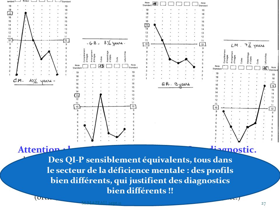 Attention : les « QI » ne constituent PAS un diagnostic