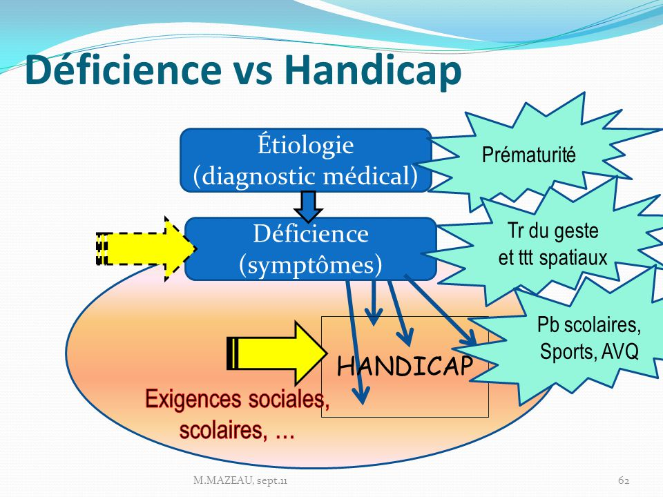 Déficience vs Handicap