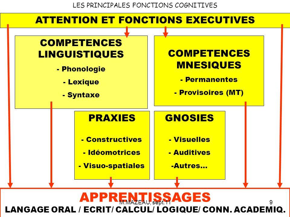 APPRENTISSAGES LANGAGE ORAL / ECRIT/ CALCUL/ LOGIQUE/ CONN. ACADEMIQ.