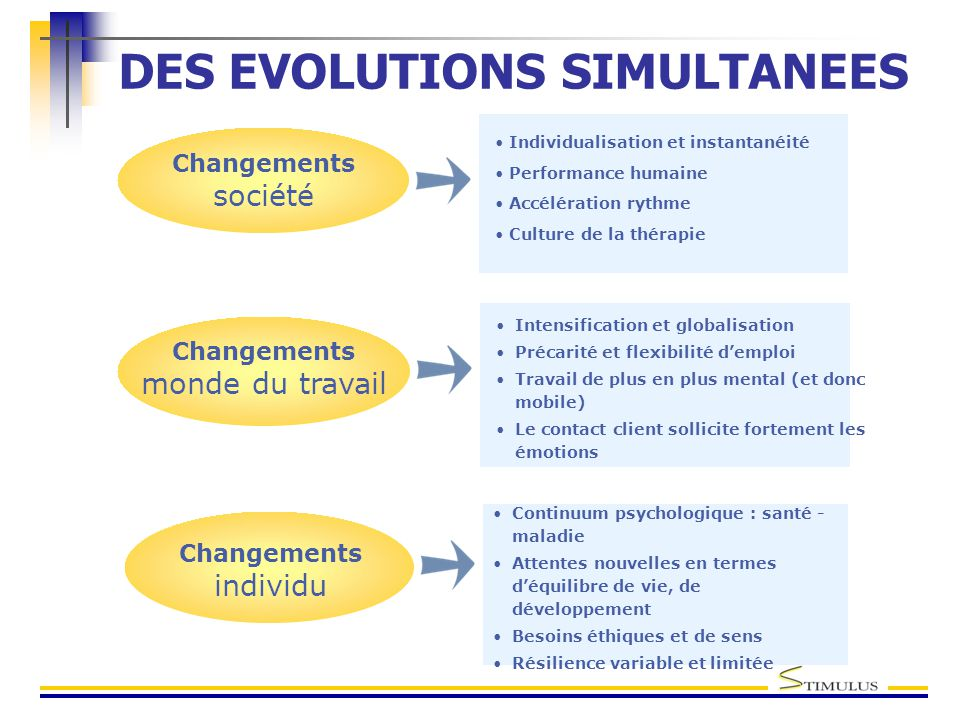DES EVOLUTIONS SIMULTANEES