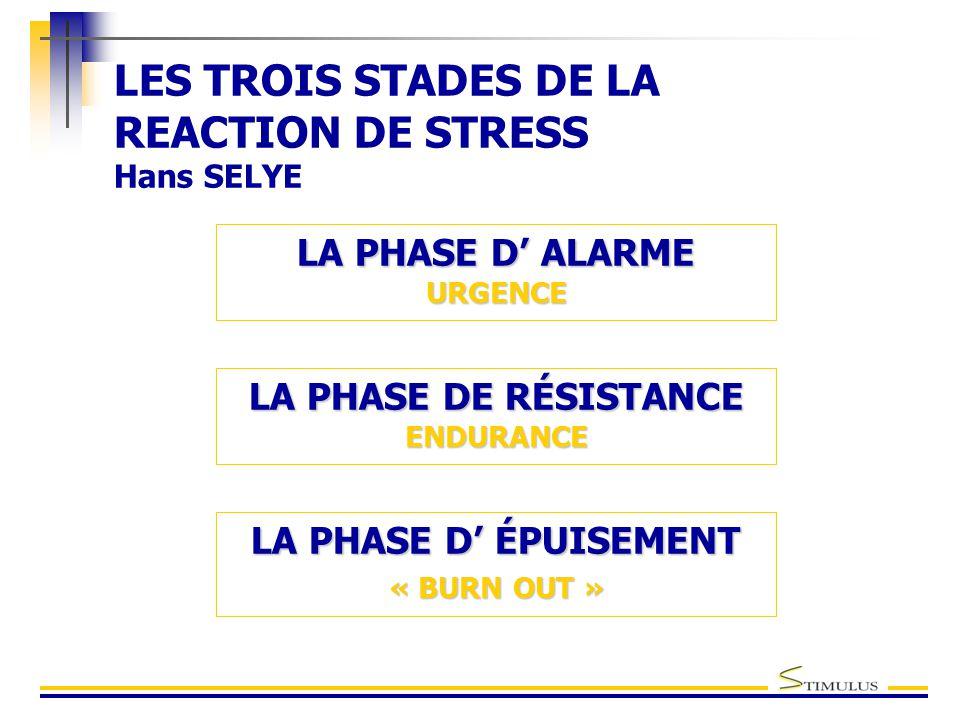 LES TROIS STADES DE LA REACTION DE STRESS Hans SELYE