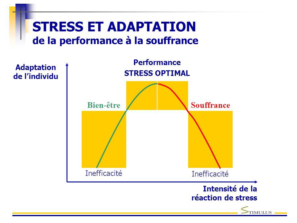 STRESS ET ADAPTATION de la performance à la souffrance