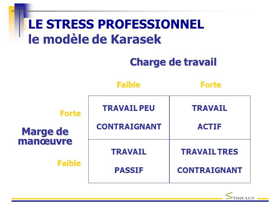LE STRESS PROFESSIONNEL le modèle de Karasek