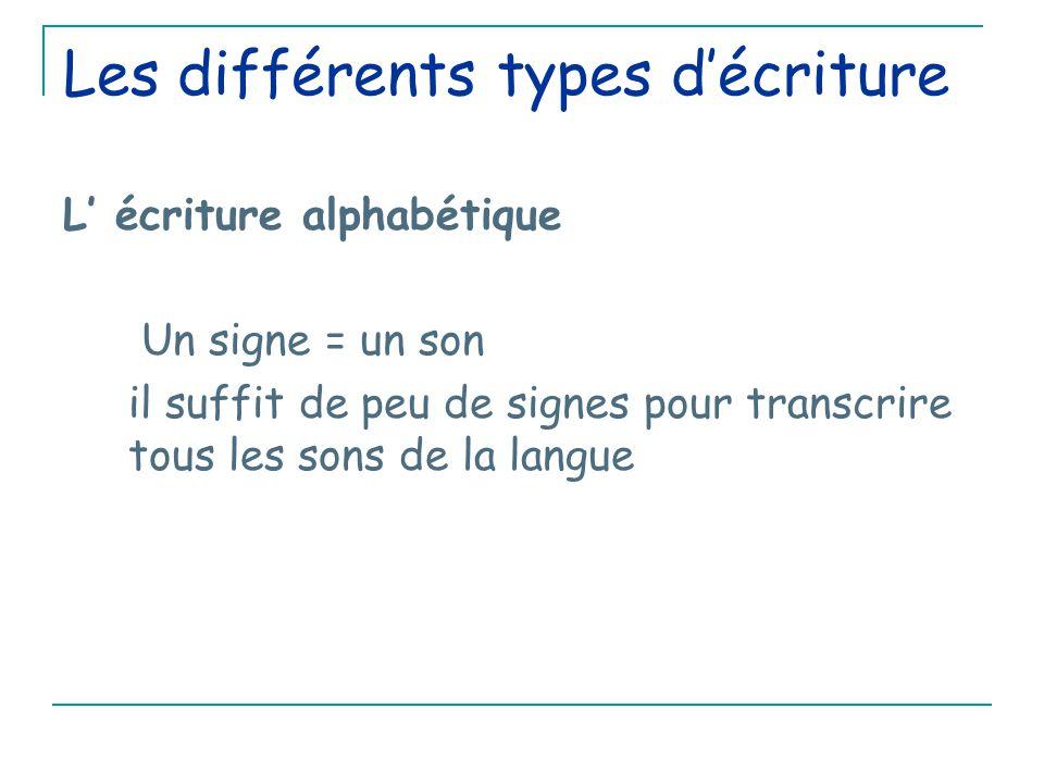 Les différents types d'écriture