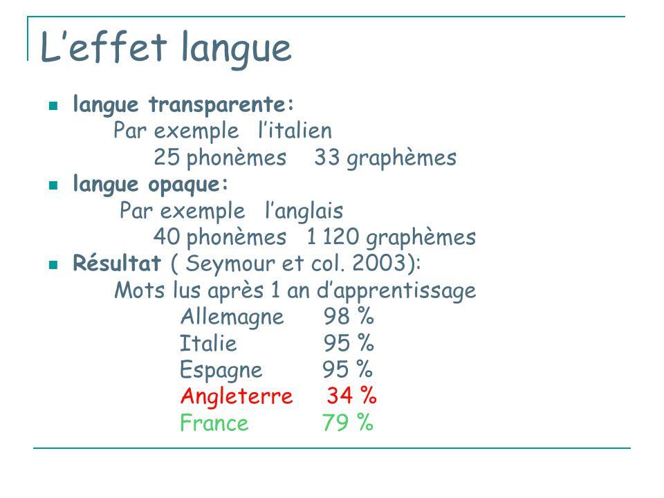 L'effet langue langue transparente: Par exemple l'italien