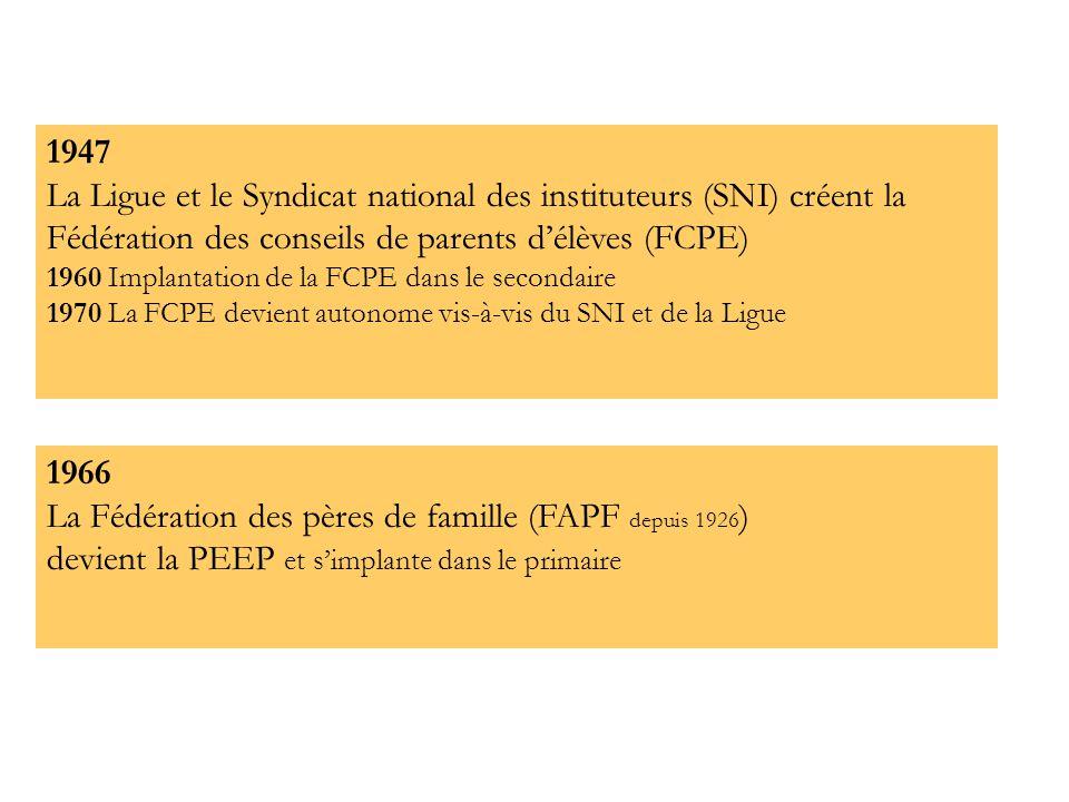 La Fédération des pères de famille (FAPF depuis 1926)