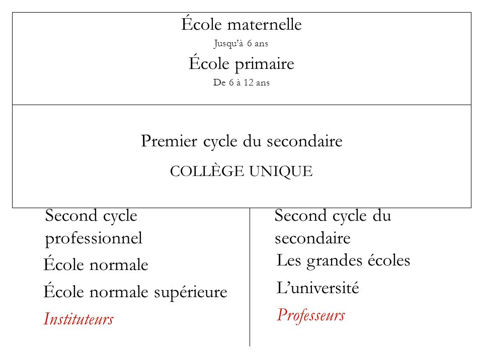 Premier cycle du secondaire