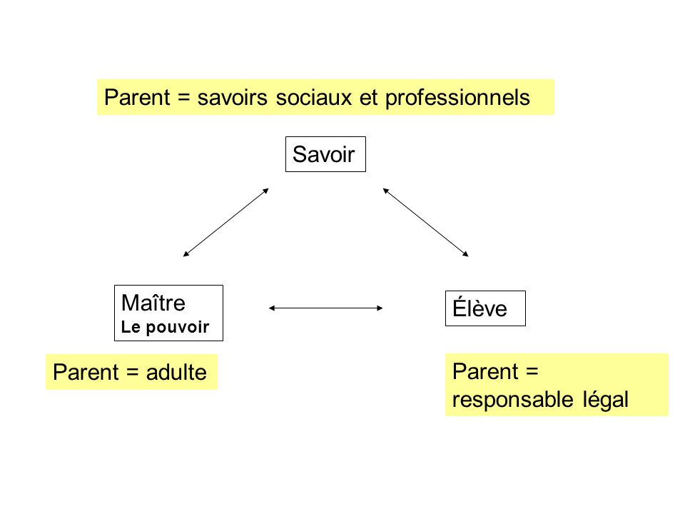 Parent = savoirs sociaux et professionnels
