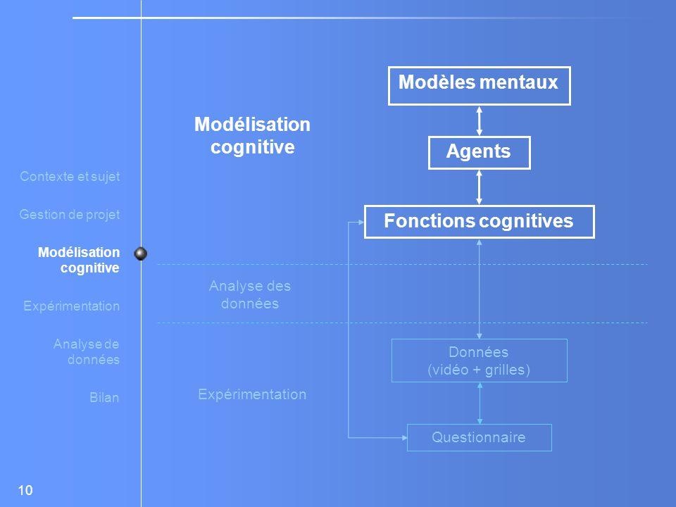 Modèles mentaux Modélisation cognitive Agents Fonctions cognitives