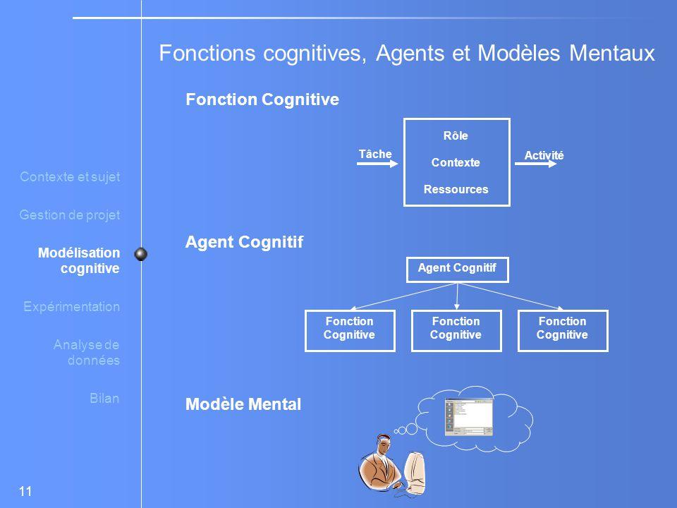 Fonctions cognitives, Agents et Modèles Mentaux