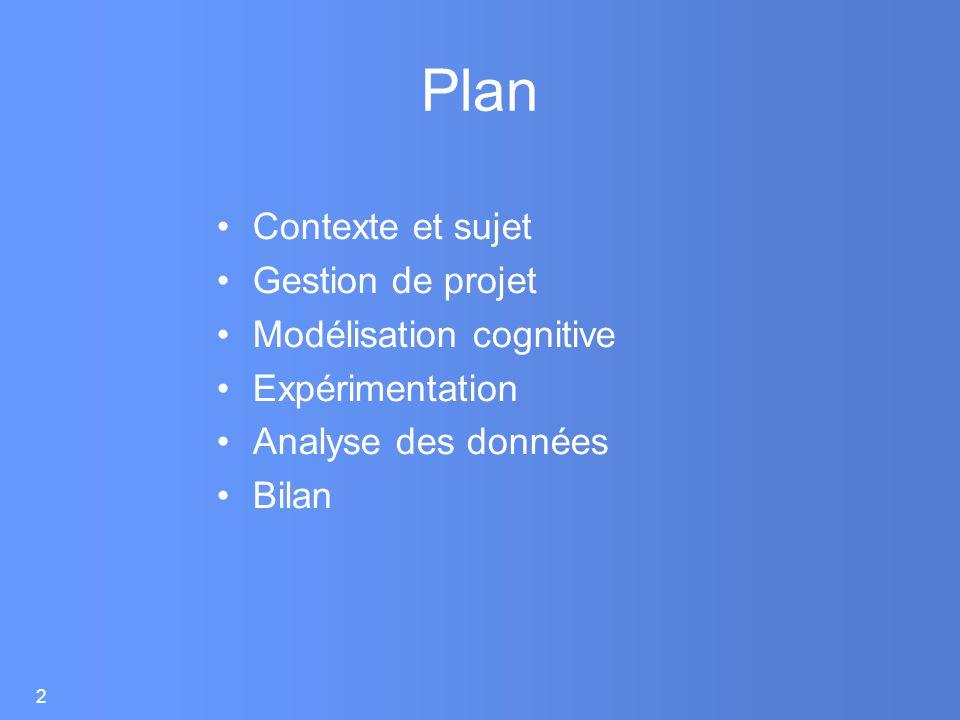Plan Contexte et sujet Gestion de projet Modélisation cognitive