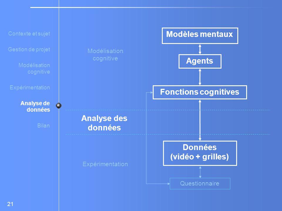 Modèles mentaux Agents Fonctions cognitives Analyse des données