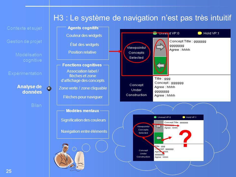 Association label / flèches et zone d'affichage des concepts
