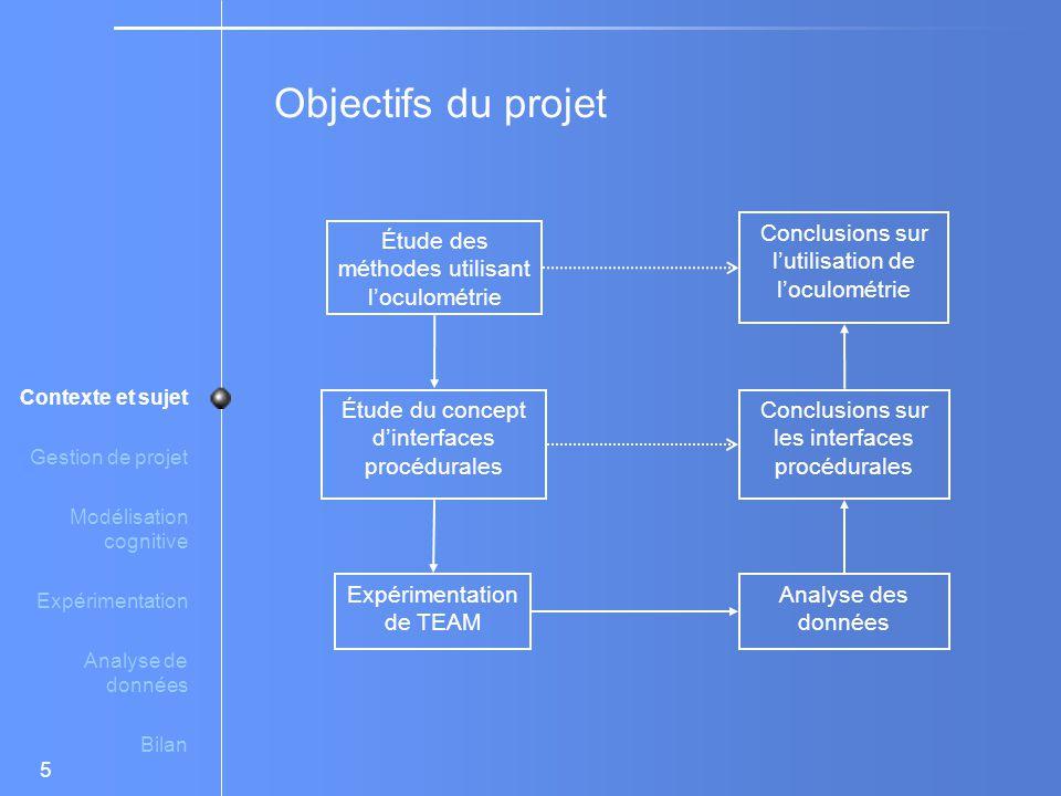 Objectifs du projet Conclusions sur l'utilisation de l'oculométrie