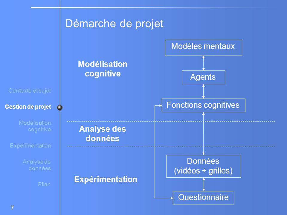 Démarche de projet Modèles mentaux Modélisation cognitive Agents