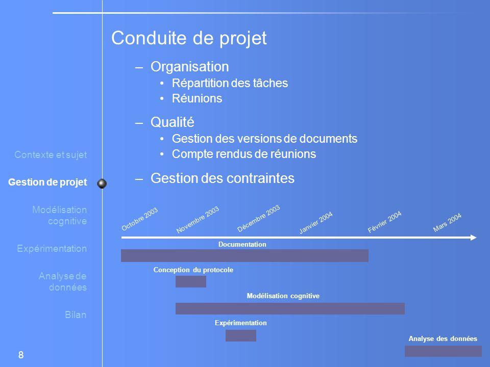 Conduite de projet Organisation Qualité Gestion des contraintes