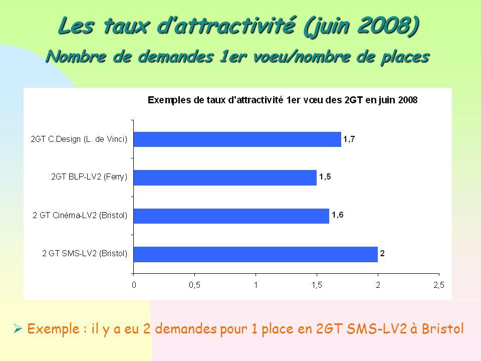 Les taux d'attractivité (juin 2008)