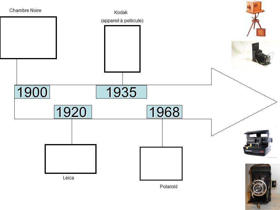 1900 1935 1920 1968 Chambre Noire Kodak (appareil à pellicule) Leica