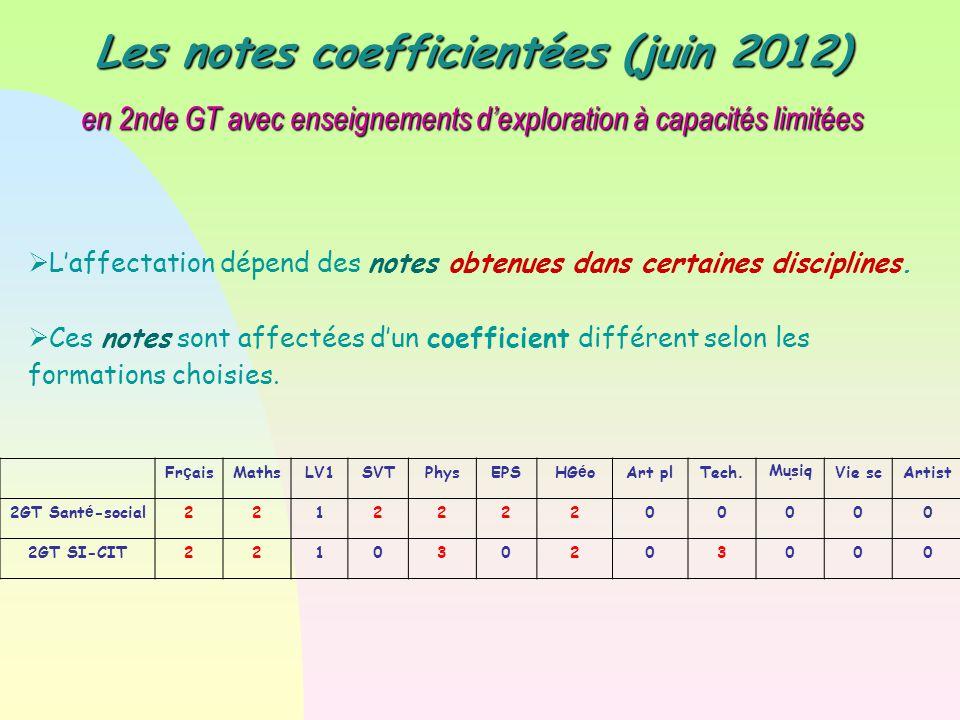 Les notes coefficientées (juin 2012)