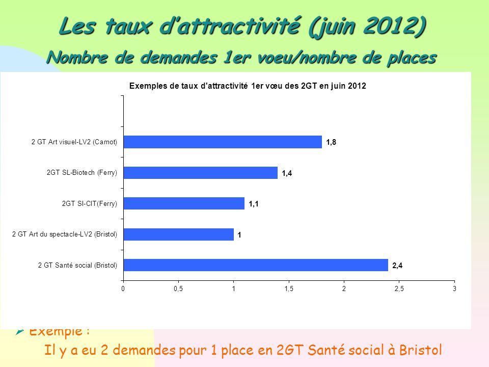 Les taux d'attractivité (juin 2012)