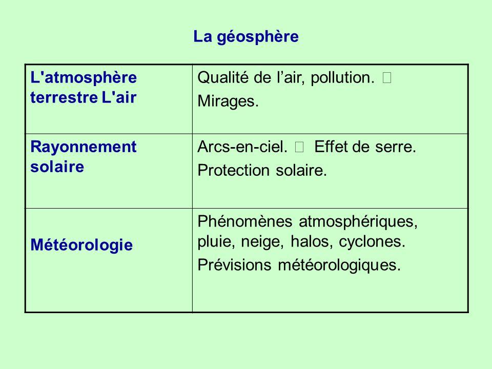 La géosphère L atmosphère terrestre L air. Qualité de l'air, pollution. • Mirages. Rayonnement solaire.