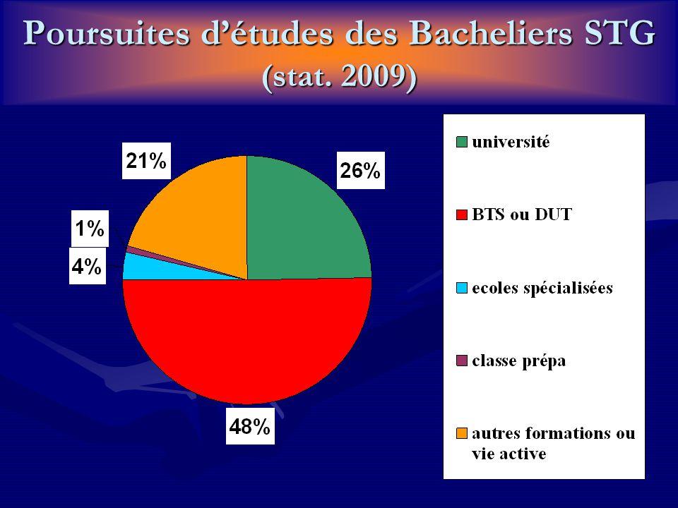 Poursuites d'études des Bacheliers STG (stat. 2009)