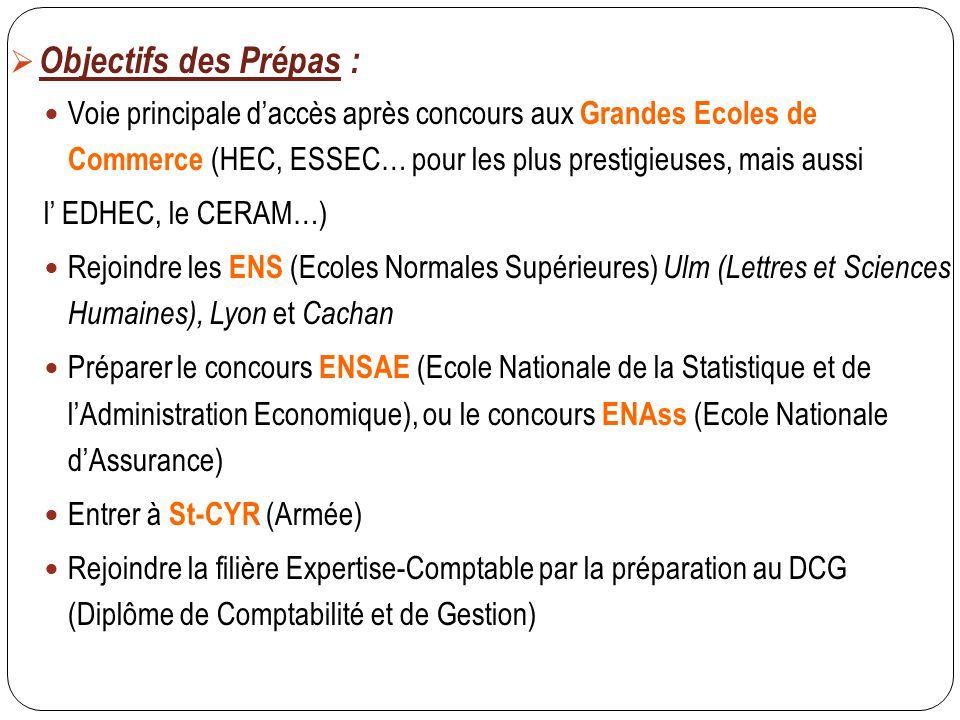 Objectifs des Prépas : Voie principale d'accès après concours aux Grandes Ecoles de Commerce (HEC, ESSEC… pour les plus prestigieuses, mais aussi.