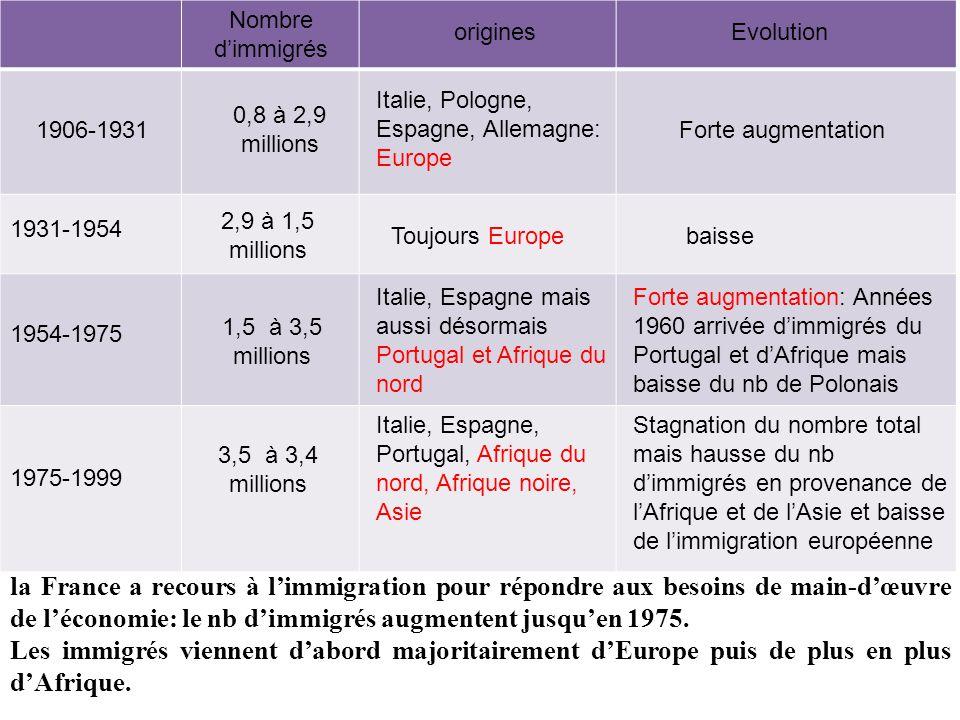 Nombre d'immigrés origines. Evolution. Italie, Pologne, Espagne, Allemagne: Europe. 0,8 à 2,9 millions.