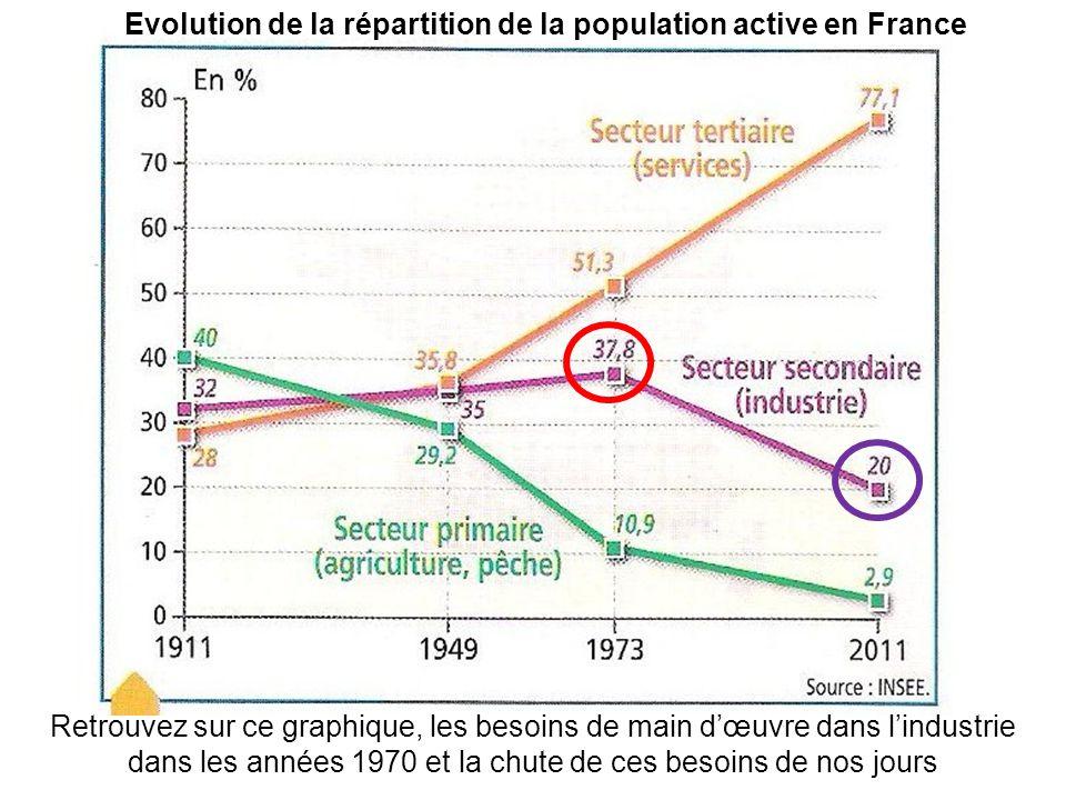 Evolution de la répartition de la population active en France