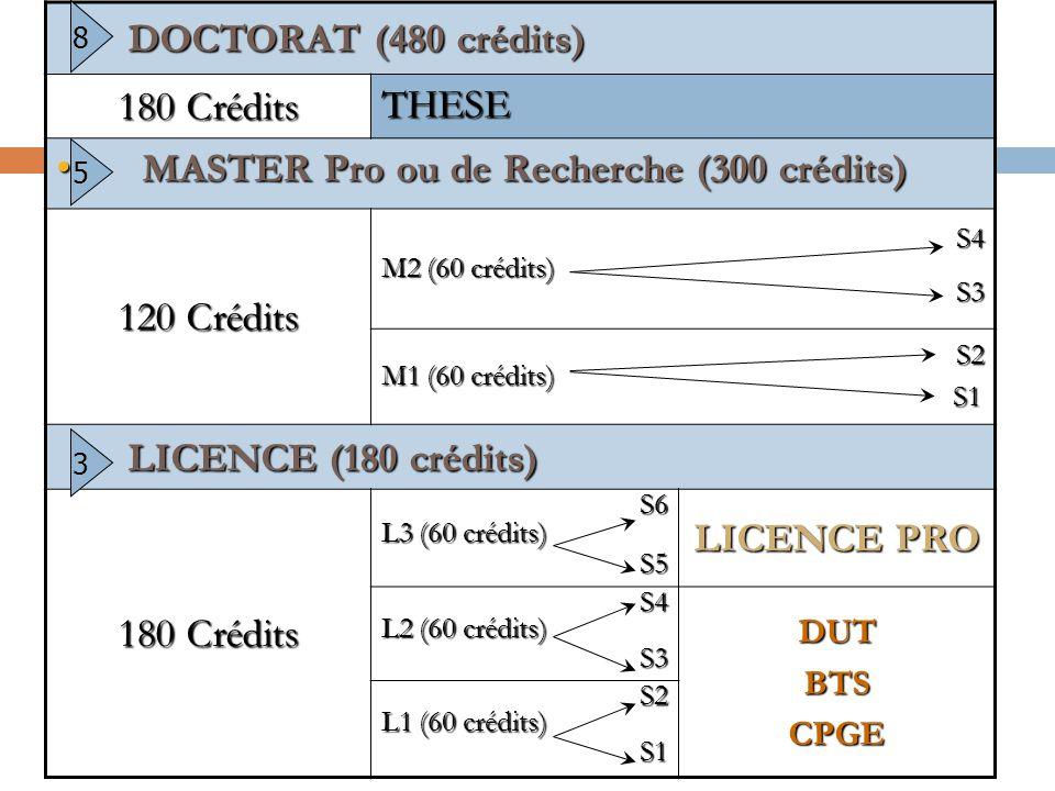 MASTER Pro ou de Recherche (300 crédits) 120 Crédits